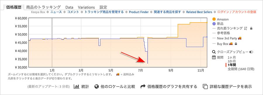 AmazonでのM800 Bニブの価格推移